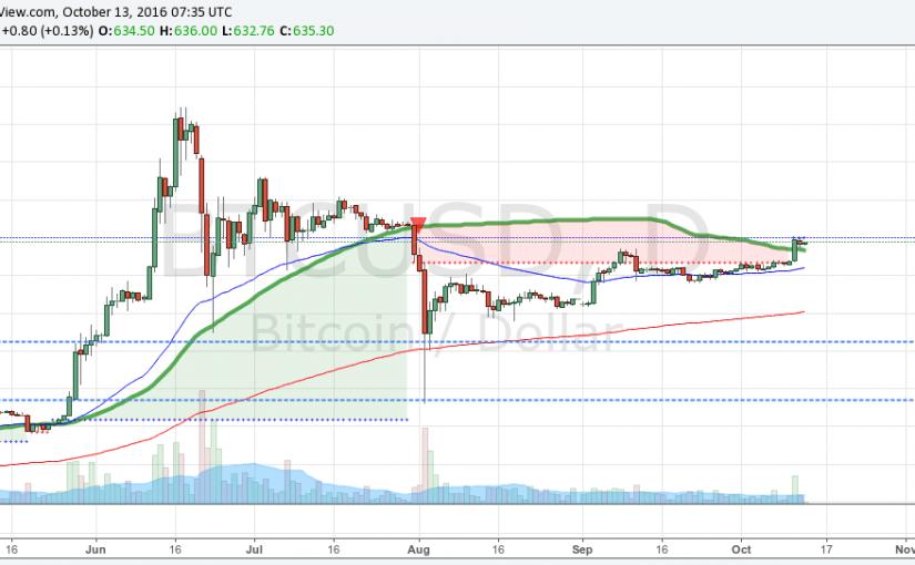 Bitcoin pripravený odpáliť ďalšiu raketu nahor